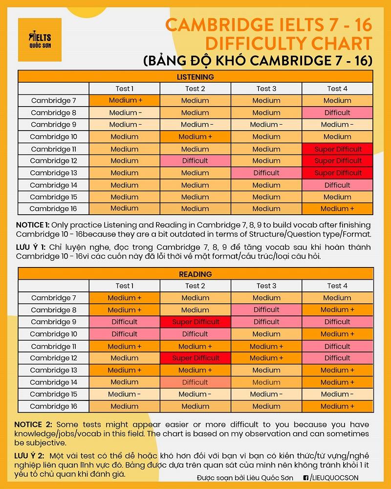 Bảng độ khó test sách Cambridge 7-16