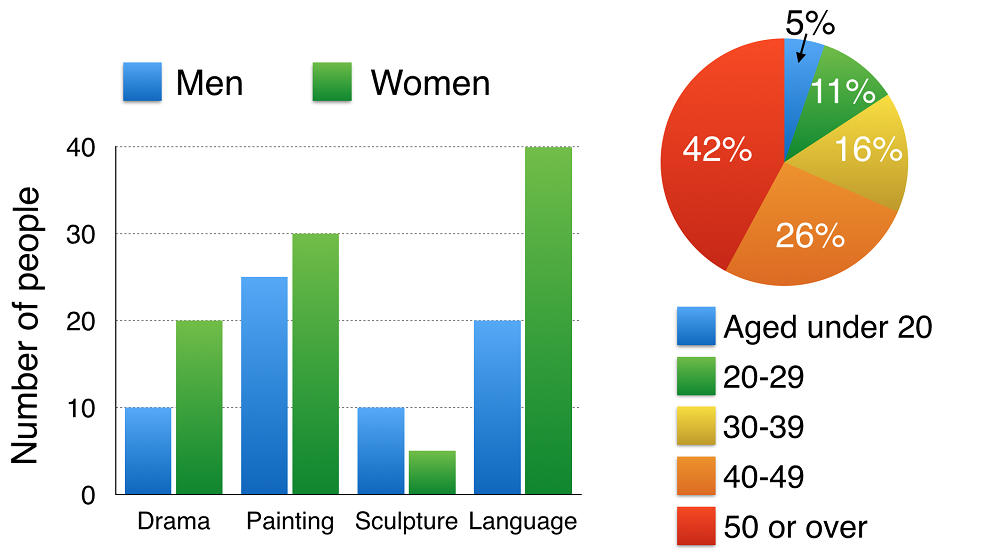chart with age group
